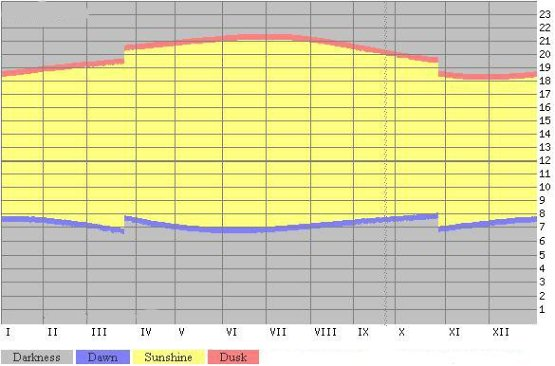 Погода на Канарских островах — прогноз погоды на 3