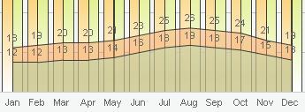Погода в Тенерифе - прогноз погоды в Тенерифе на