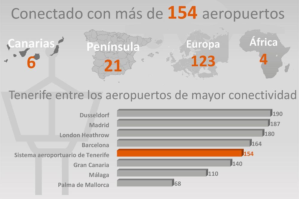 Direct flights to Tenerife 2017